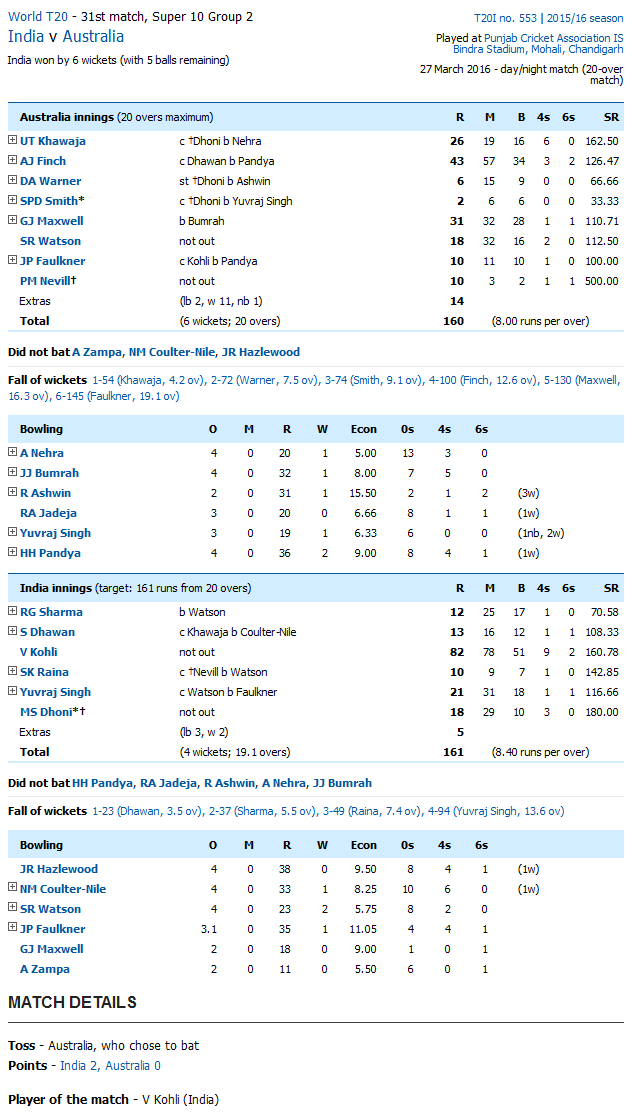Live Scorecard Aus Vs Ind T20 World Cup 2016 Australia Vs India 20